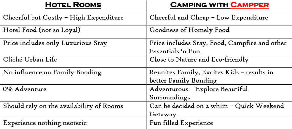Camping in Munnar, Vagamon, Wayanad and Tamil Nadu